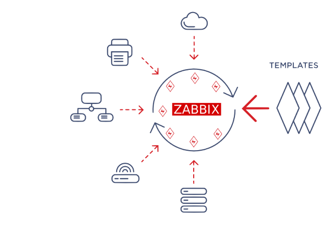 Netgate firewall, pfSense, Zabbix